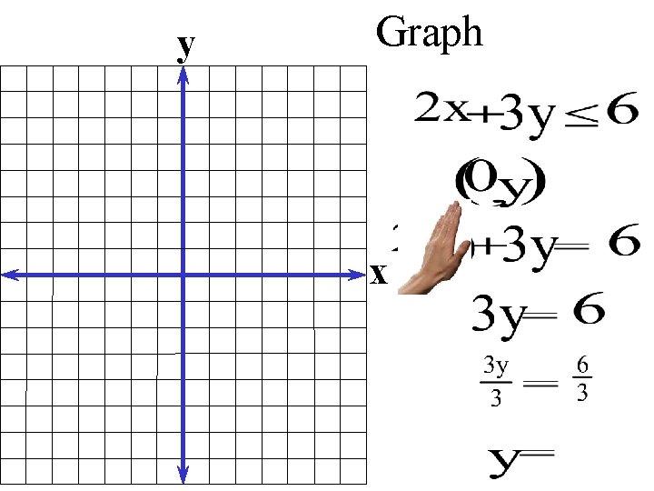 y Graph x