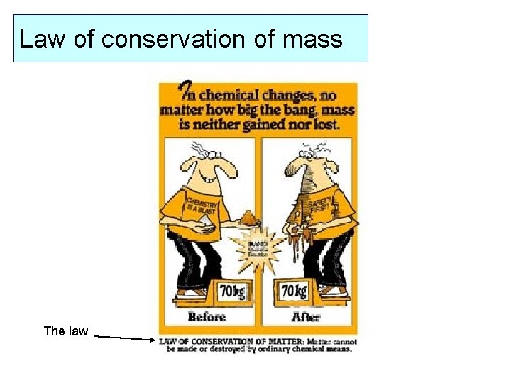 Law of conservation of mass The law