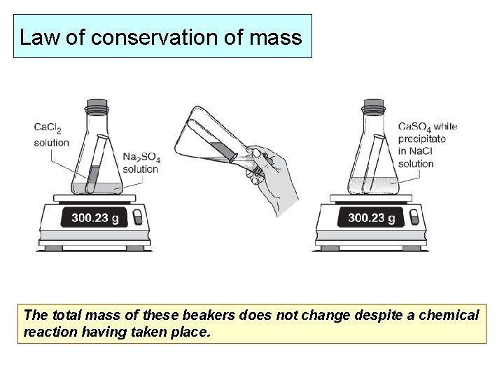 Law of conservation of mass The total mass of these beakers does not change