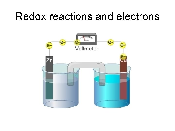 Redox reactions and electrons