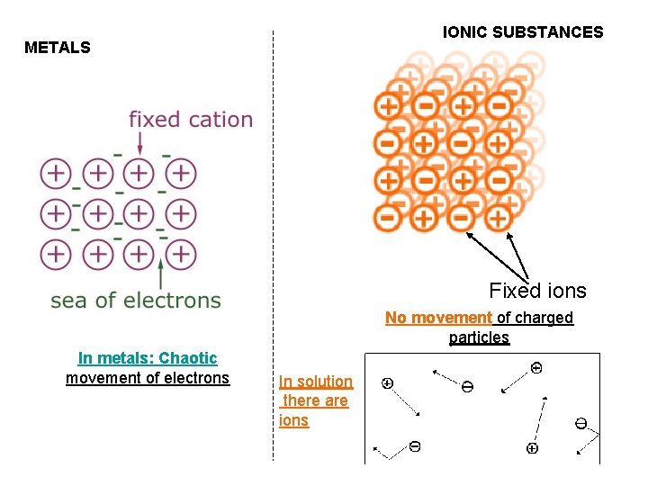 IONIC SUBSTANCES METALS Fixed ions No movement of charged particles In metals: Chaotic movement