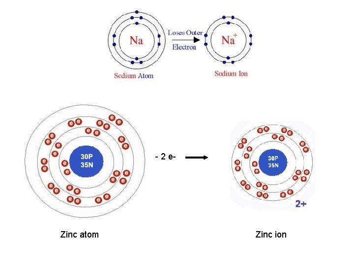 - 2 e- Zinc atom Zinc ion