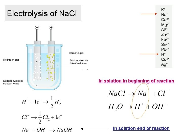 Electrolysis of Na. Cl In solution in beginning of reaction In solution end of