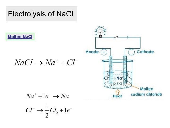 Electrolysis of Na. Cl Molten Na. Cl