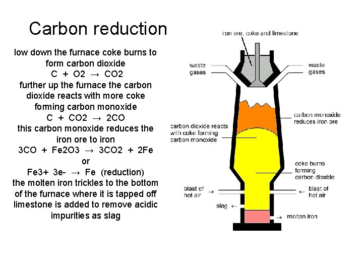 Carbon reduction low down the furnace coke burns to form carbon dioxide C +