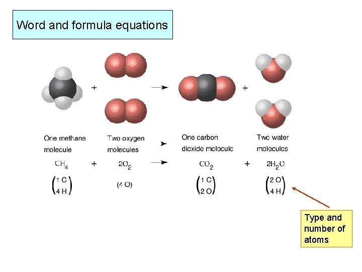 Word and formula equations Type and number of atoms
