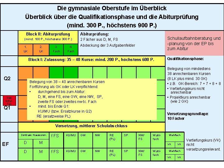 Die gymnasiale Oberstufe im Überblick über die Qualifikationsphase und die Abiturprüfung (mind. 300 P.