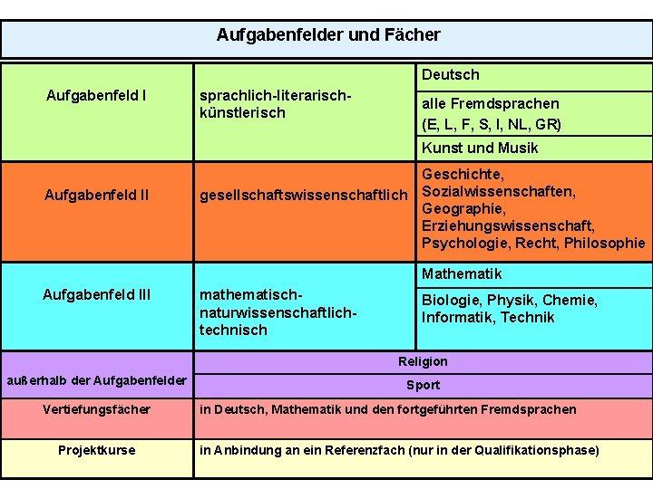 Aufgabenfelder und Fächer Deutsch Aufgabenfeld I sprachlich-literarischkünstlerisch alle Fremdsprachen (E, L, F, S, I,