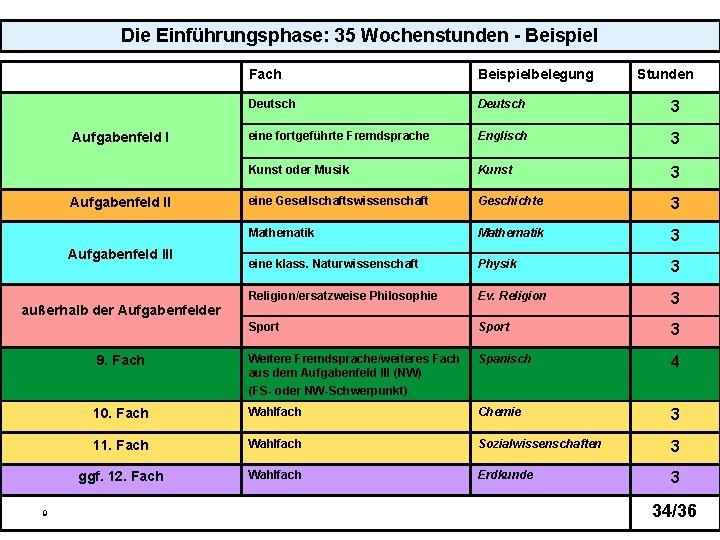 Die Einführungsphase: 35 Wochenstunden - Beispiel Fach Beispielbelegung Deutsch 3 eine fortgeführte Fremdsprache Englisch