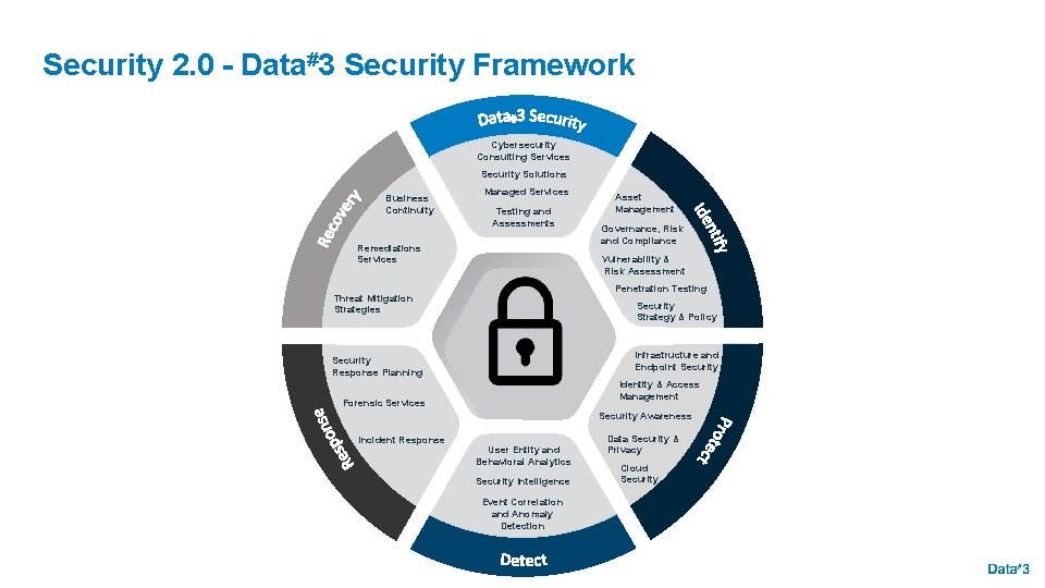 Security 2. 0 - Data#3 Security Framework Cybersecurity Consulting Services Security Solutions Business Continuity