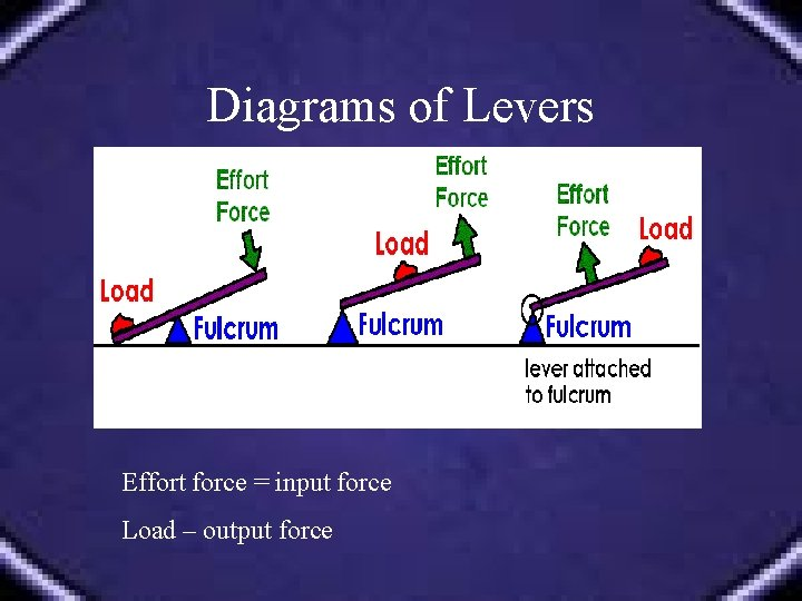Diagrams of Levers Effort force = input force Load – output force