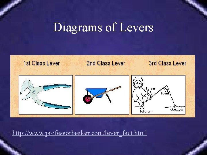 Diagrams of Levers http: //www. professorbeaker. com/lever_fact. html