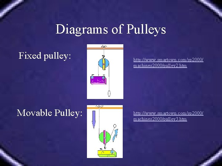 Diagrams of Pulleys Fixed pulley: Movable Pulley: http: //www. smartown. com/sp 2000/ machines 2000/pulley