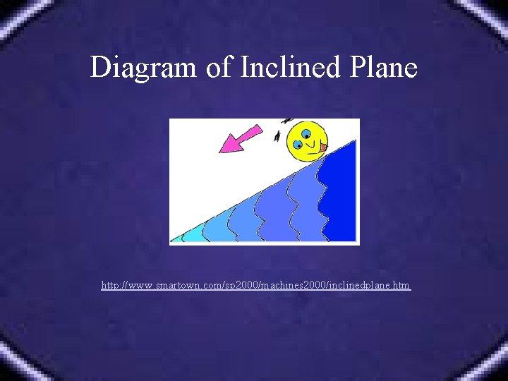 Diagram of Inclined Plane http: //www. smartown. com/sp 2000/machines 2000/inclinedplane. htm