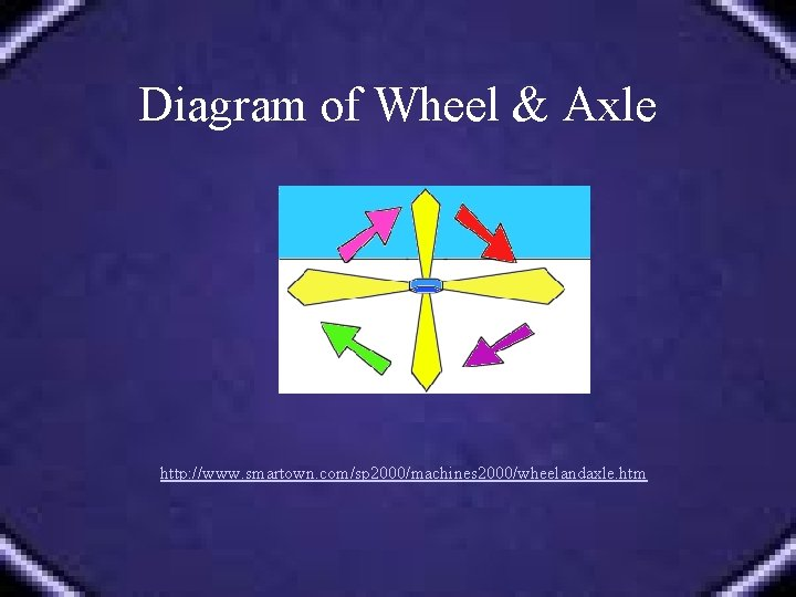 Diagram of Wheel & Axle http: //www. smartown. com/sp 2000/machines 2000/wheelandaxle. htm