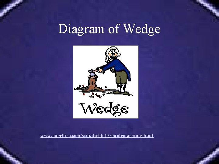 Diagram of Wedge www. angelfire. com/scifi/dschlott/simplemachines. html