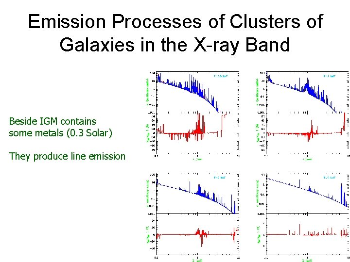 Emission Processes of Clusters of Galaxies in the X-ray Band Beside IGM contains some