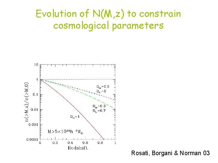 Evolution of N(M, z) to constrain cosmological parameters Rosati, Borgani & Norman 03