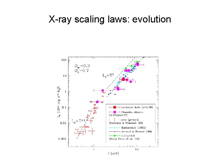 X-ray scaling laws: evolution