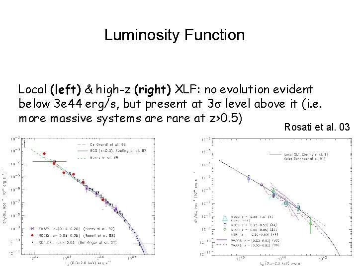 Luminosity Function Local (left) & high-z (right) XLF: no evolution evident below 3 e
