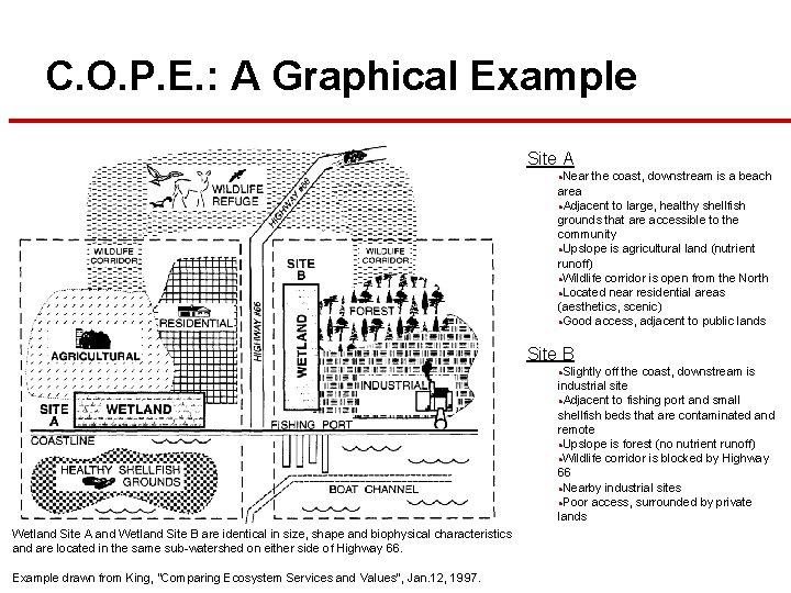 C. O. P. E. : A Graphical Example Site A Near the coast, downstream