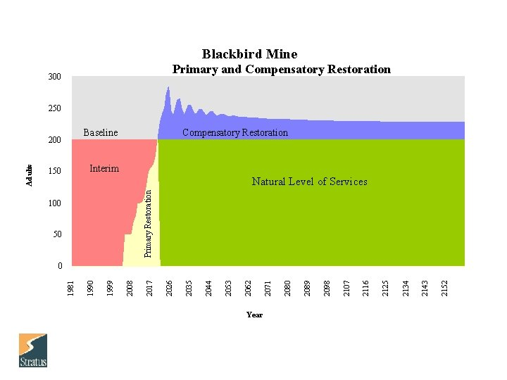 Blackbird Mine Primary and Compensatory Restoration 300 250 Baseline Compensatory Restoration Interim 150 Primary