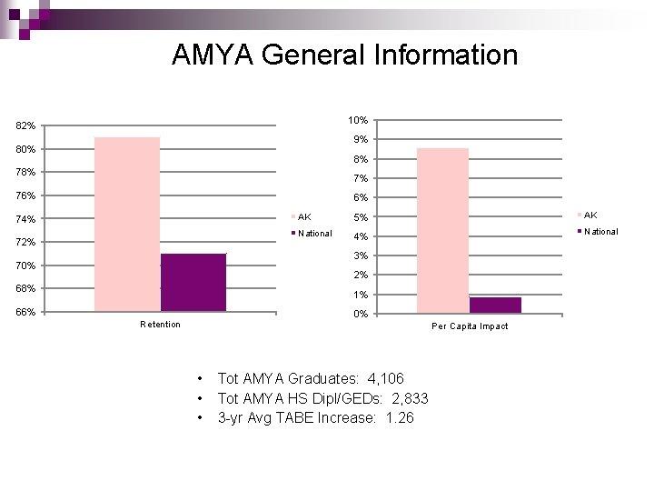 AMYA General Information 10% 82% 9% 80% 8% 7% 76% 6% 74% 72% AK