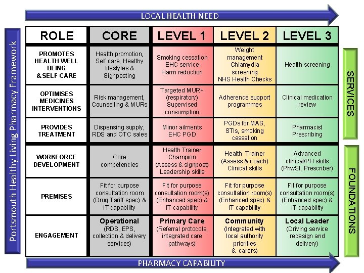 ROLE CORE LEVEL 2 LEVEL 3 PROMOTES HEALTH WELL BEING & SELF CARE Health