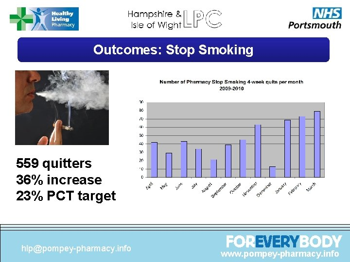 Outcomes: Stop Smoking 559 quitters 36% increase 23% PCT target hlp@pompey-pharmacy. info www. pompey-pharmacy.