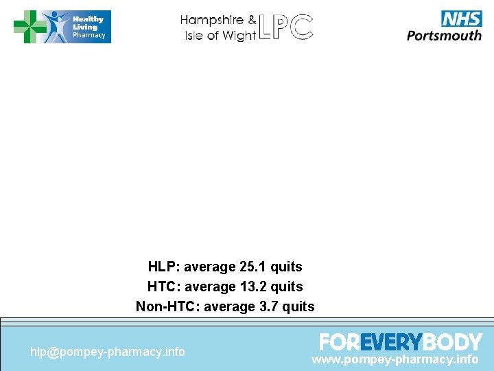 HLP: average 25. 1 quits HTC: average 13. 2 quits Non-HTC: average 3. 7