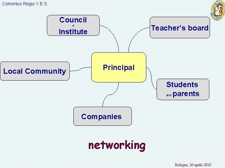 Comenius Regio Y. E. S. Council Teacher's board of Institute Local Community Principal Students