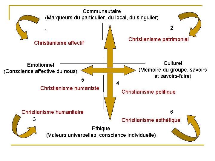 Communautaire (Marqueurs du particulier, du local, du singulier) 2 1 Christianisme patrimonial Christianisme affectif