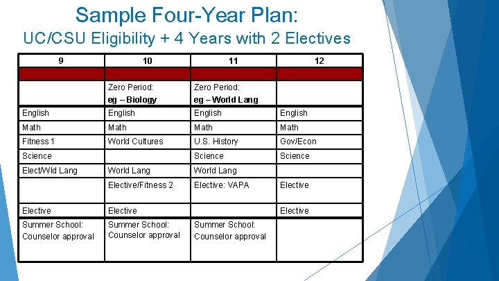 Sample Four-Year Plan: UC/CSU Eligibility + 4 Years with 2 Electives 9 10 11