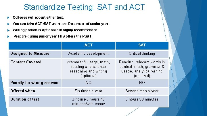 Standardize Testing: SAT and ACT Colleges will accept either test. You can take ACT