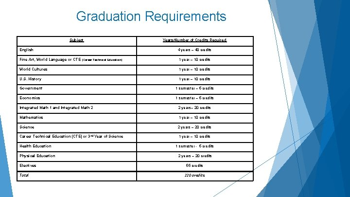 Graduation Requirements Subject Years/Number of Credits Required English 4 years – 40 credits Fine