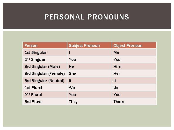 PERSONAL PRONOUNS Person Subject Pronoun Object Pronoun 1 st Singular I Me 2 nd