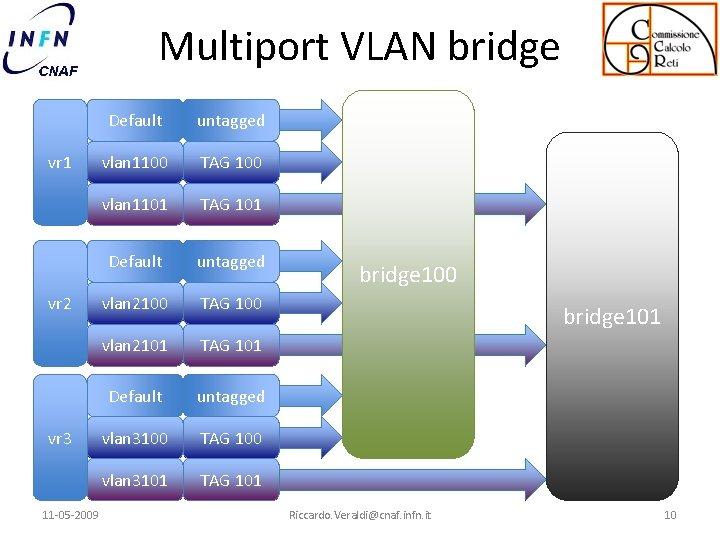 Multiport VLAN bridge vr 1 vr 2 vr 3 11 -05 -2009 Default untagged