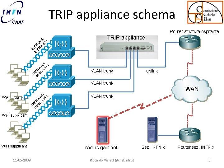 TRIP appliance schema IN IN FN FN -W -d eb ot 1 x Router