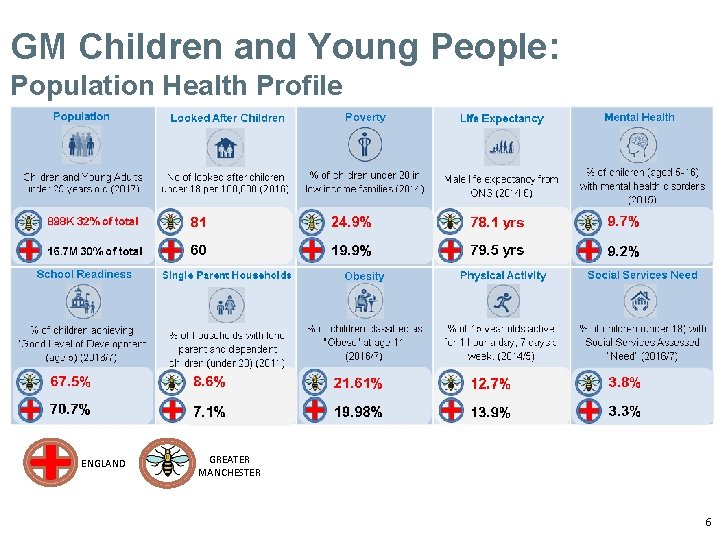 GM Children and Young People: Population Health Profile ENGLAND GREATER MANCHESTER 6