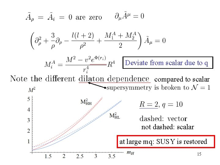 Deviate from scalar due to q compared to scalar not dashed: scalar at large