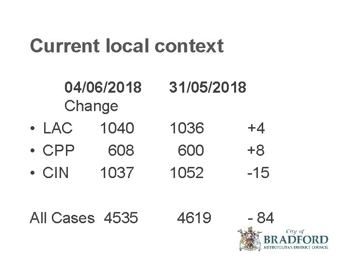 Current local context 04/06/2018 Change • LAC 1040 • CPP 608 • CIN 1037