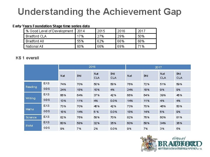 Understanding the Achievement Gap Early Years Foundation Stage time series data % Good Level