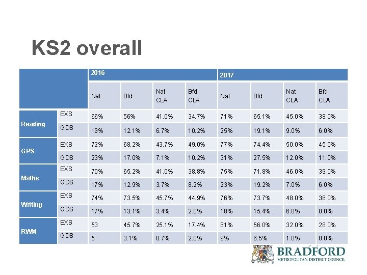 KS 2 overall 2016 Nat Bfd Nat CLA Bfd CLA 66% 56% 41. 0%