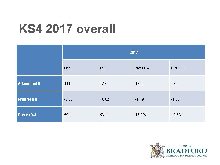 KS 4 2017 overall 2017 Nat Bfd Nat CLA Bfd CLA Attainment 8 44.