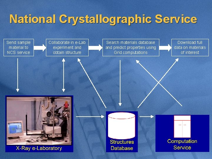 National Crystallographic Service Send sample material to NCS service Collaborate in e-Lab experiment and