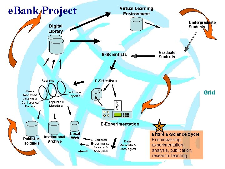 e. Bank Project Virtual Learning Environment Undergraduate Students Digital Library E-Scientists Reprints Peer. Reviewed