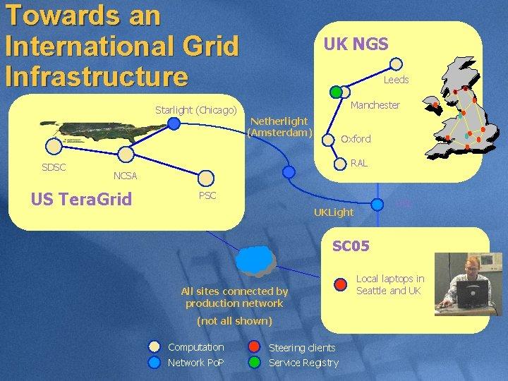 Towards an International Grid Infrastructure Starlight (Chicago) SDSC UK NGS Leeds Manchester Netherlight (Amsterdam)
