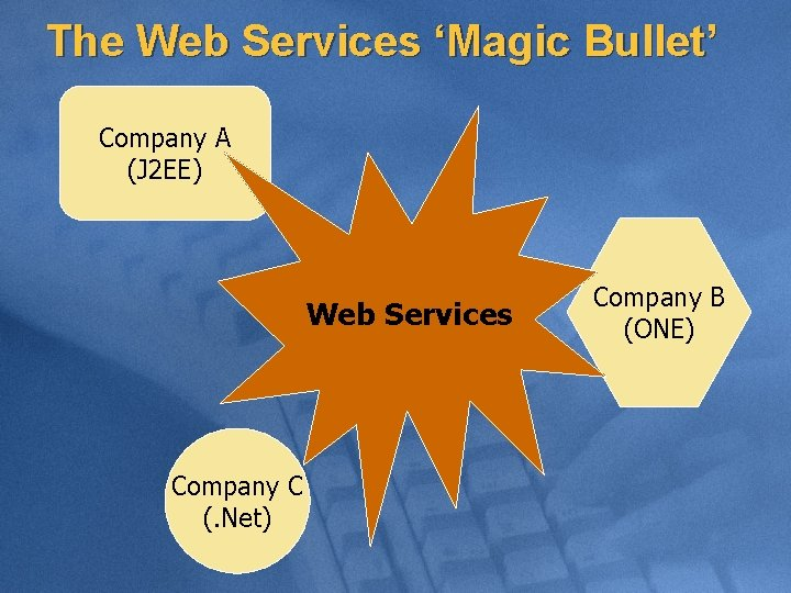 The Web Services 'Magic Bullet' Company A (J 2 EE) Web Services Company C