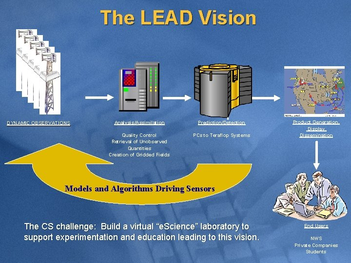 The LEAD Vision DYNAMIC OBSERVATIONS Analysis/Assimilation Prediction/Detection Quality Control Retrieval of Unobserved Quantities Creation