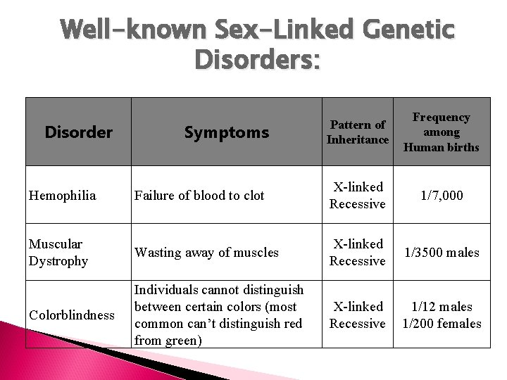 Well-known Sex-Linked Genetic Disorders: Disorder Symptoms Pattern of Inheritance Frequency among Human births Hemophilia